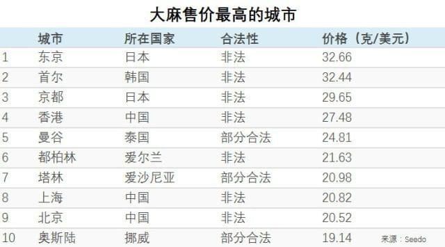 """全球120座城市大麻吸食报告:纽约最""""毒"""",新加坡最干净!"""