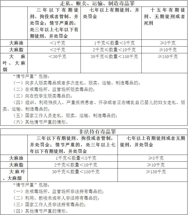 从抓捕到判刑,中国大陆吸食贩卖大麻的量刑标准——从零单种(4)